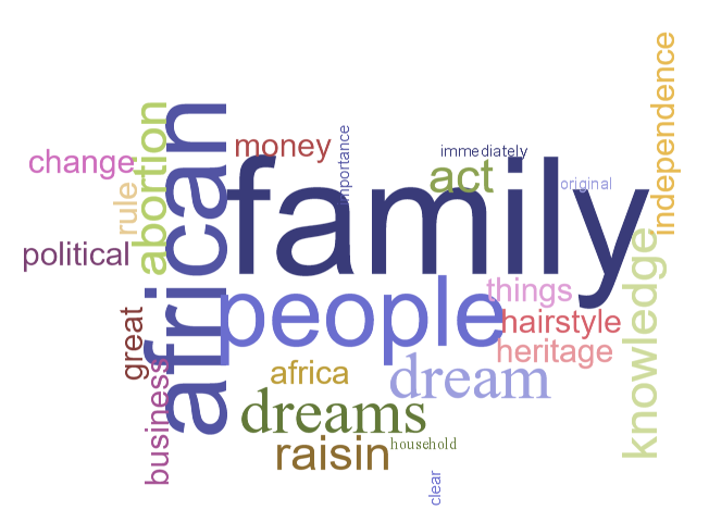 Word Cloud on the themes in A Raisin in the Sun