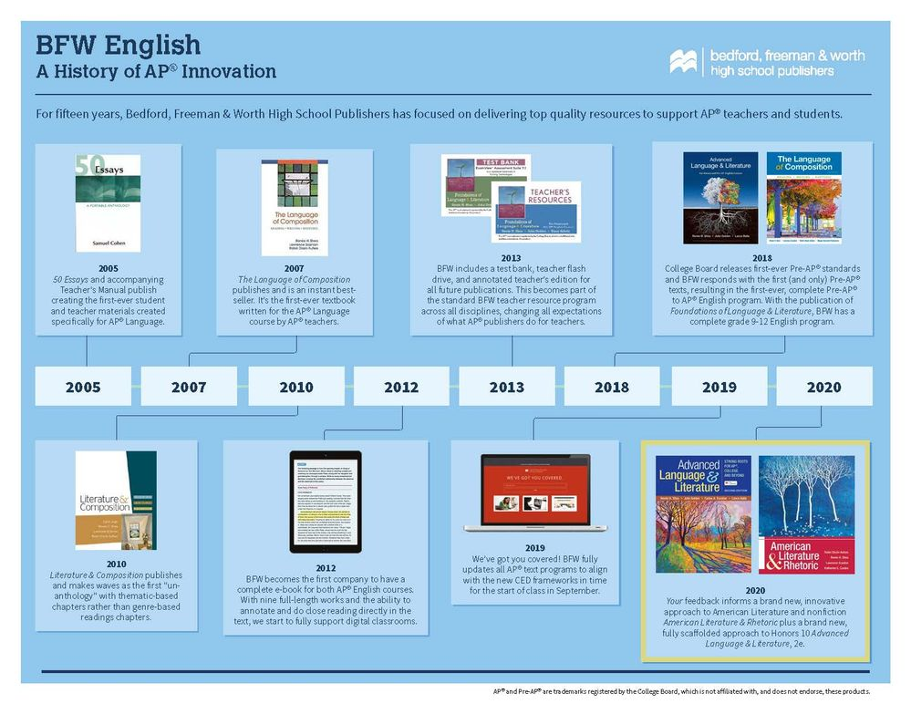 Infographic: BFW History of Innovation in English