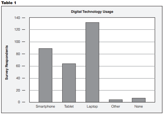 digital tech use.png
