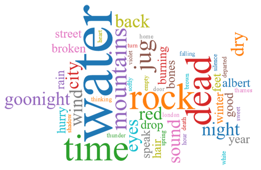 Word Cloud for T. S. Eliot's The Waste Land